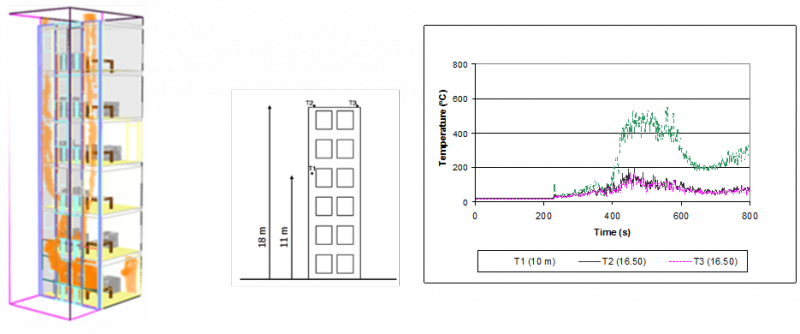 (Left) Graphic of flames spreading through the façade without fire barriers, at 450 s.  (Right) Temperatures recorded by thermocouples located inside the cavity.