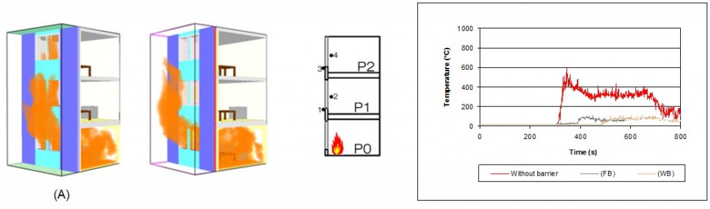(Left) Graphics of fire spreading through the façade. (A) Without barriers, at 300 s. (B) With barriers, at time of 300 s.  (Right) (thermocouples 2) Comparative of temperatures between a scenario without barrier and the two types of barriers studied.